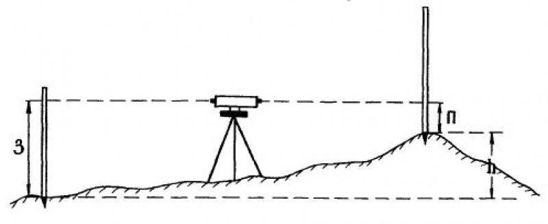 Схема геометрического нивелирования.