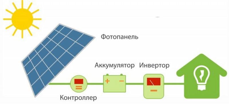 Элементы солнечной батареи