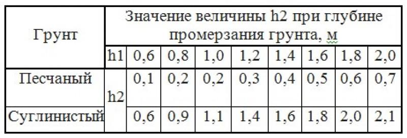 Определение глубины заложения центра.
