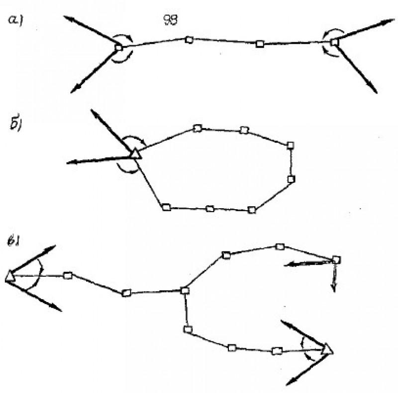 Виды полигонометрических ходов