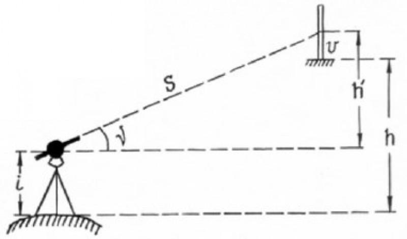 Схема тригонометрического нивелирования