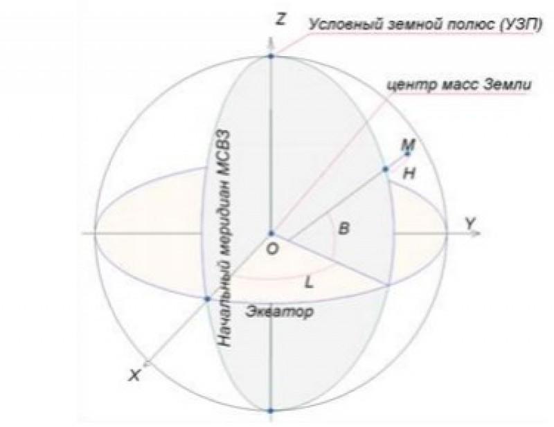 Система геодезических координат ПЗ-90