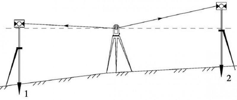 Тригонометрическое нивелирование из середины с вешками.