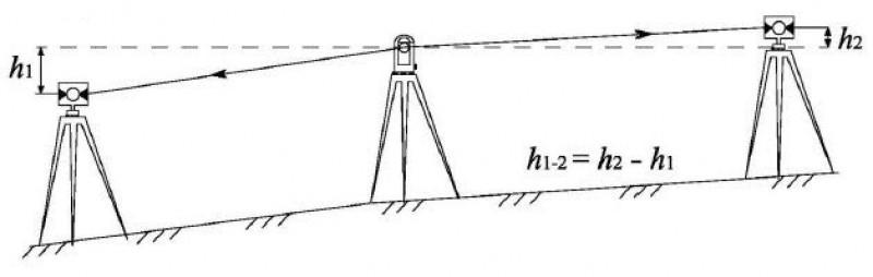 Тригонометрическое нивелирование из середины по штативной системе.
