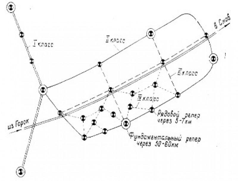 Схема высотных сетей.