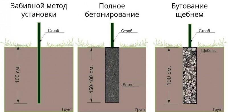 3 основных метода установки столбов - забивание, бетонирование, забутовка