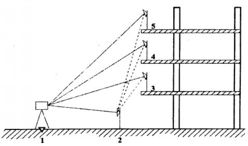 Метод перенесения отметок электронным тахеометром