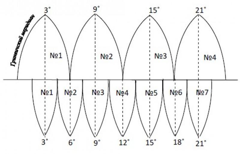 Картографическая проекция шести и трех градусных зон