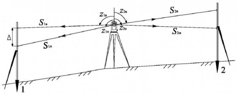 Тригонометрическое нивелирование из середины с рейками.