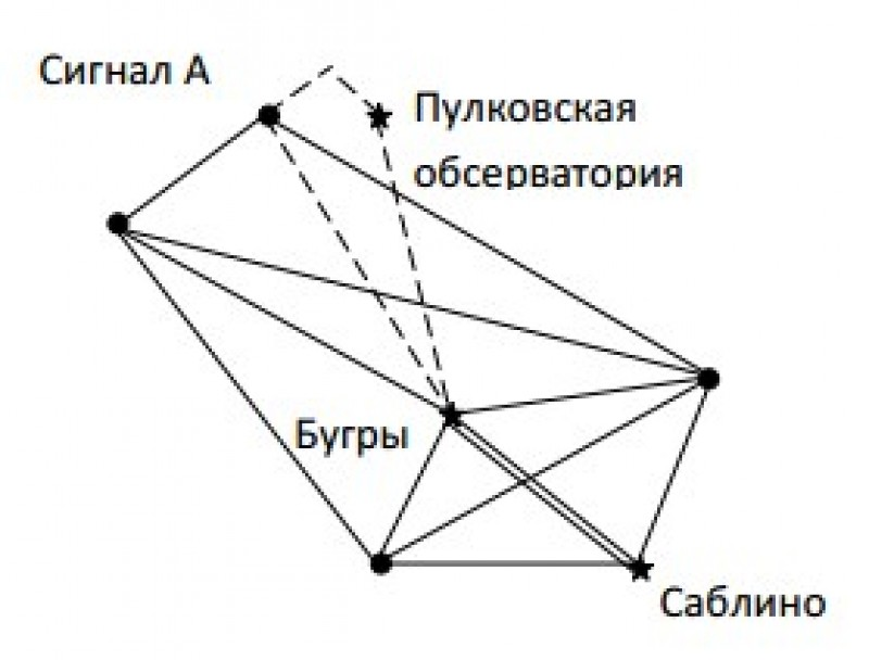 Исходная привязка системы координат СК-32.