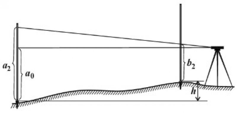 Измерение превышения при неравенстве плеч от прибора к рейкам