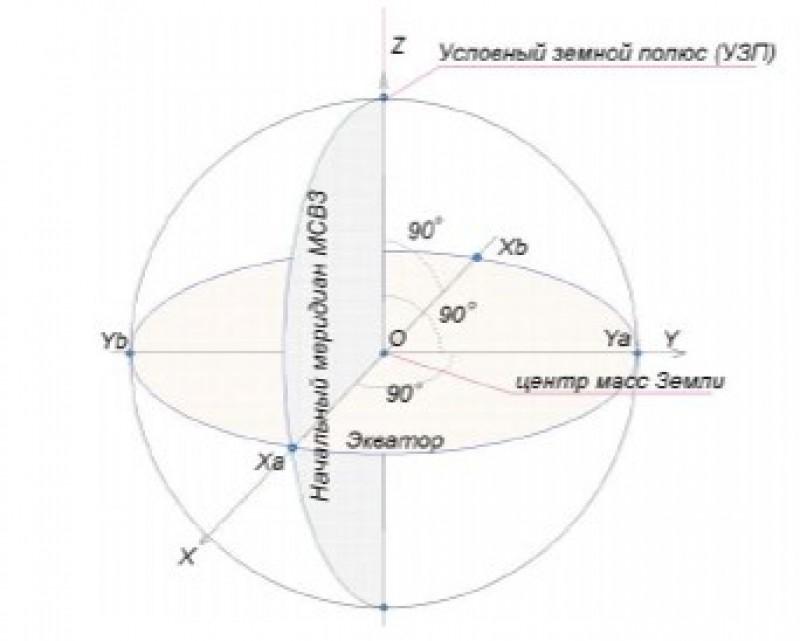 Система координат ПЗ-90