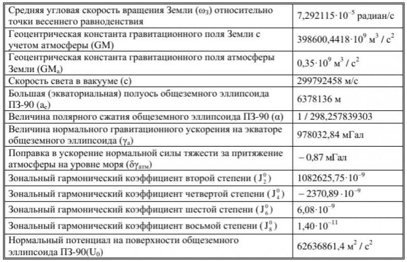 Геодезические константы и основные параметры ПЗ-90