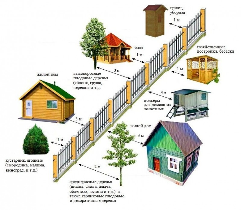 Ограничениях по размещению жилого дома